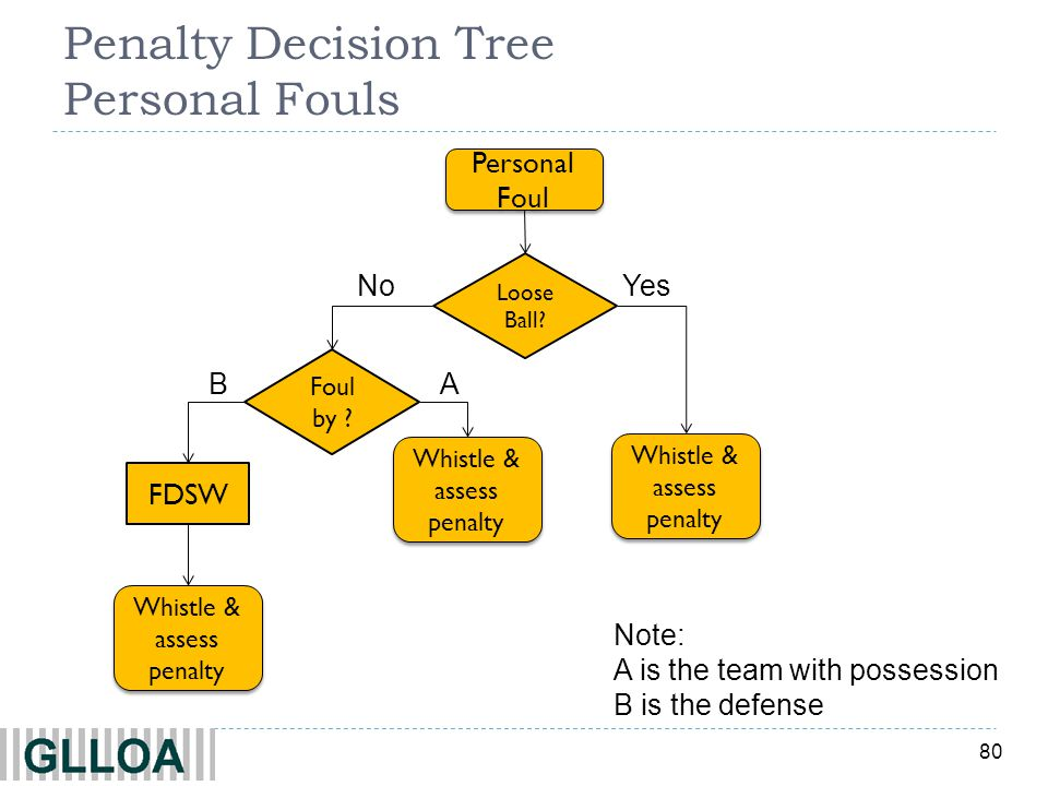 Penalty Decision Tree Personal Fouls