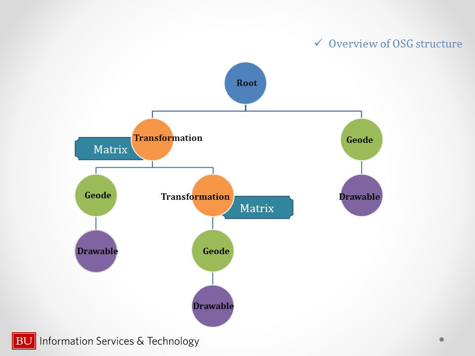 Overview of OSG structure