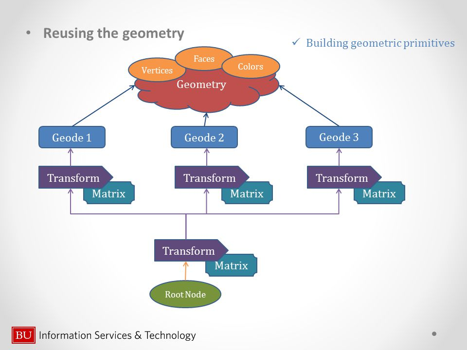Reusing the geometry Building geometric primitives Geometry Geode 1