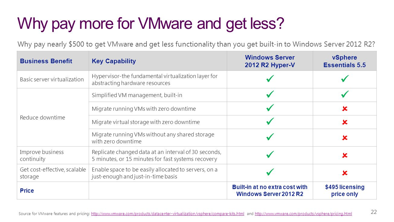 Why pay more for VMware and get less