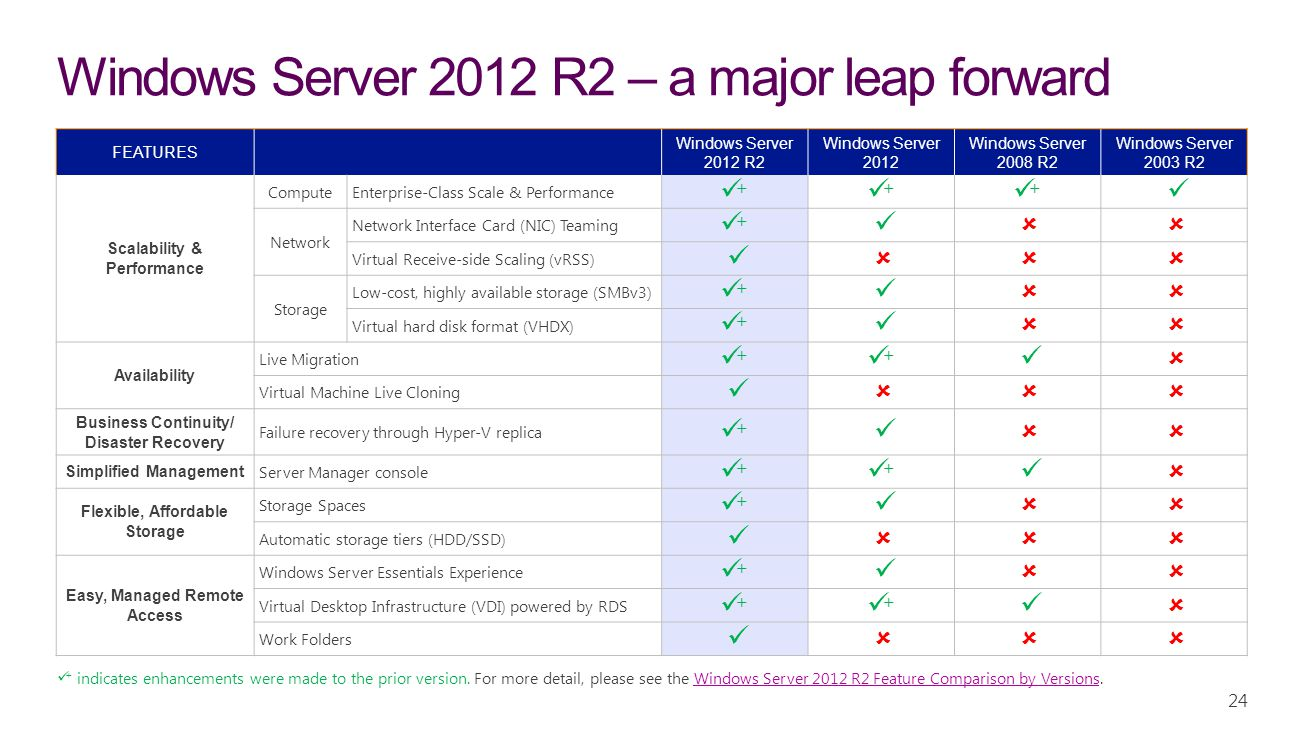 Windows Server 2012 R2 – a major leap forward