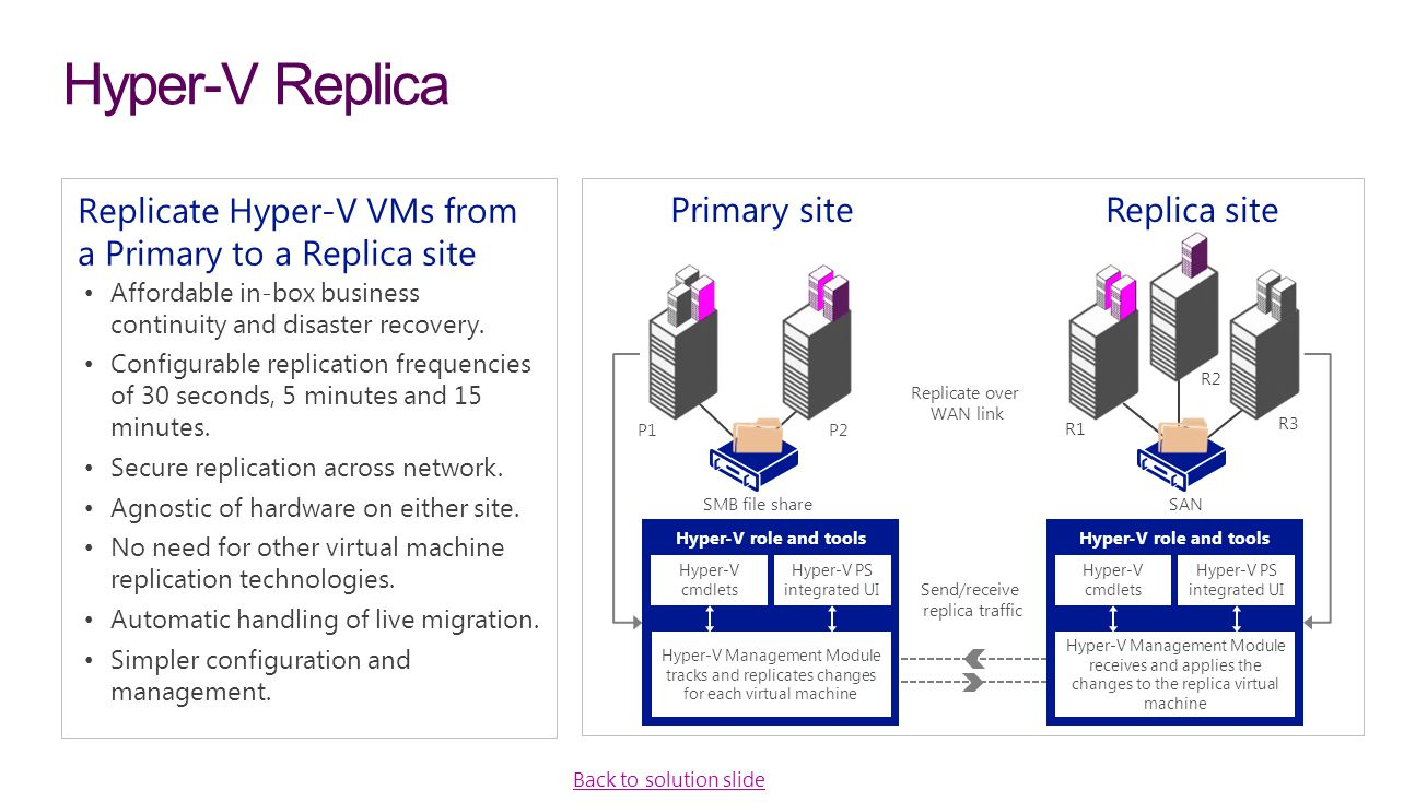 Hyper‑V Replica Replicate Hyper‑V VMs from a Primary to a Replica site