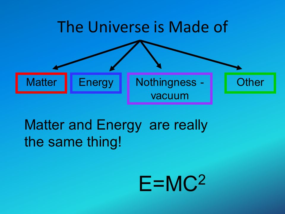 E=MC2 The Universe is Made of