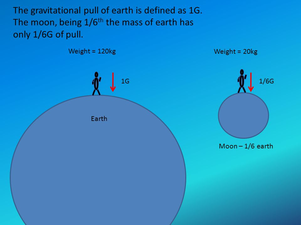 The gravitational pull of earth is defined as 1G