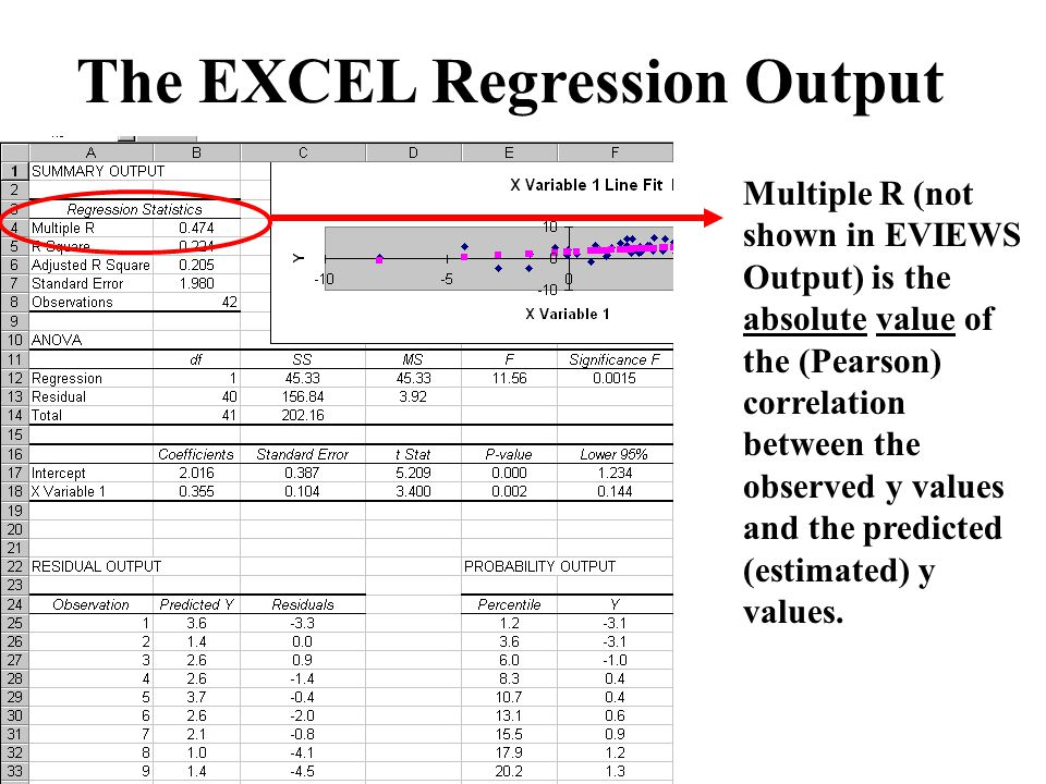 Econometric Modeling Through EViews and EXCEL - ppt video