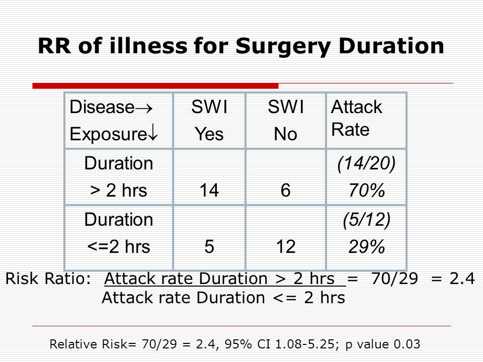 RR of illness for Surgery Duration