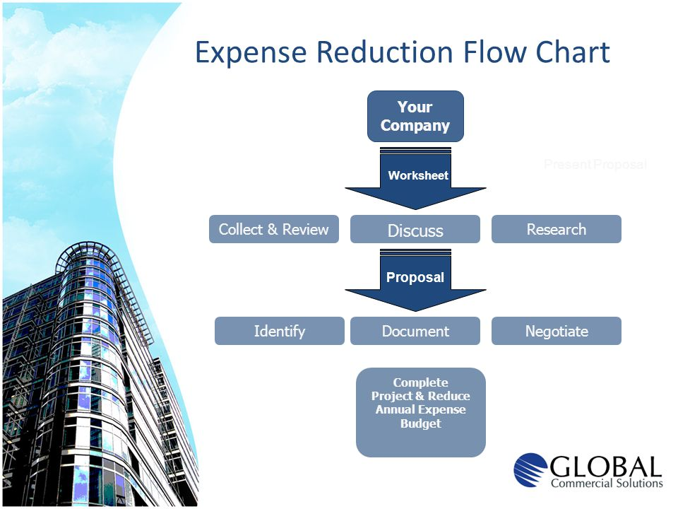 Expense Reduction Flow Chart