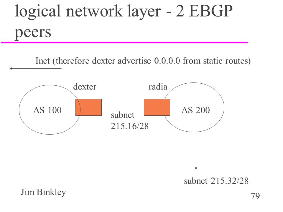 logical network layer - 2 EBGP peers