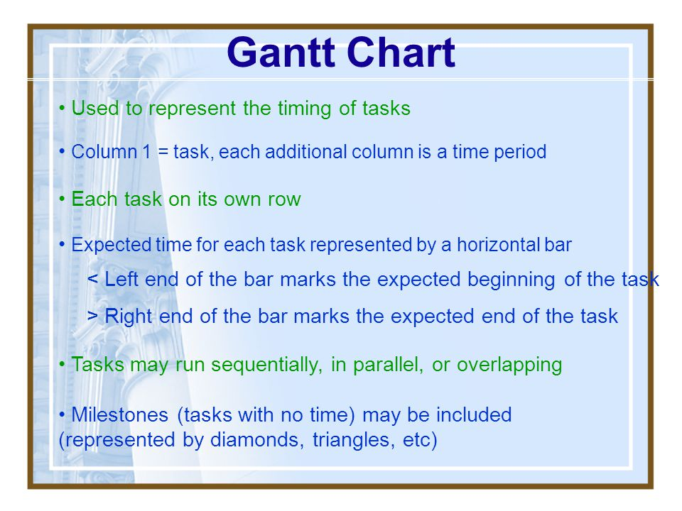 Gantt Chart Used to represent the timing of tasks