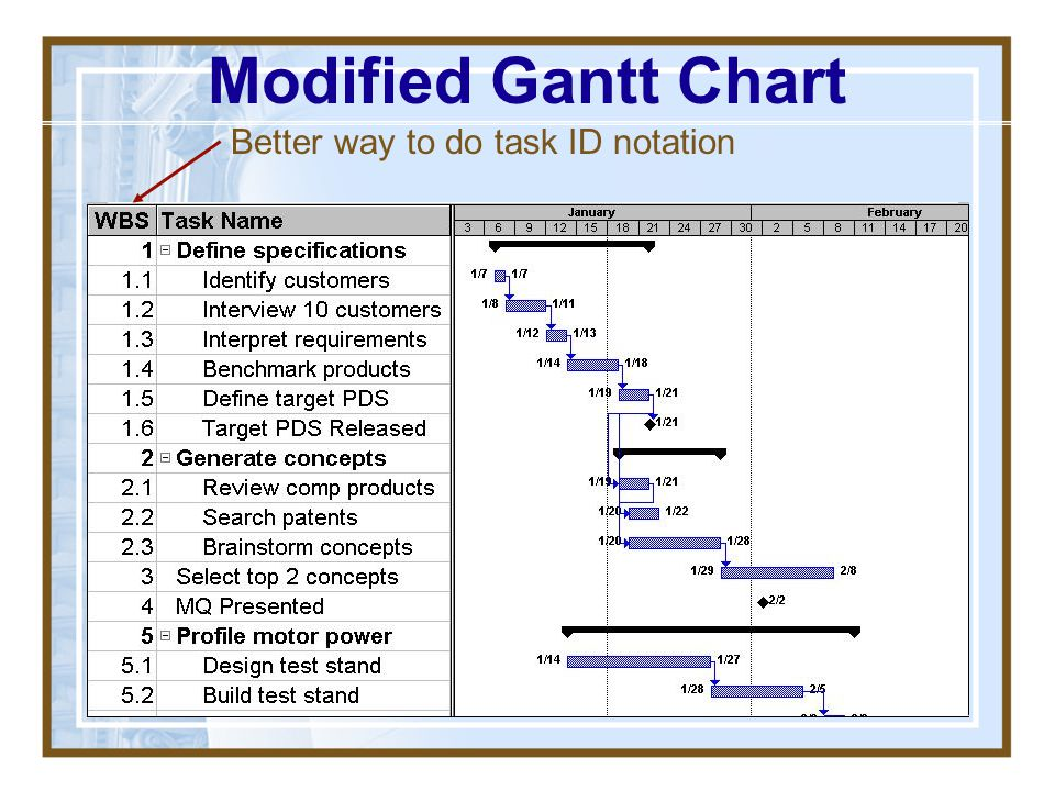 Modified Gantt Chart Better way to do task ID notation