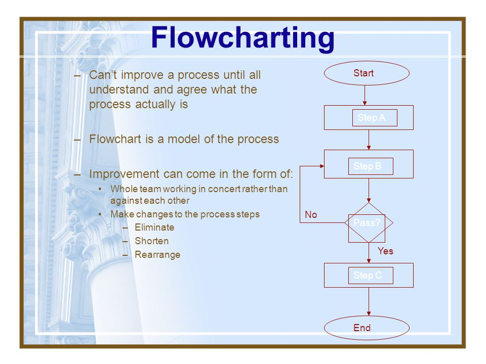 Flowcharting Can't improve a process until all understand and agree what the process actually is. Flowchart is a model of the process.