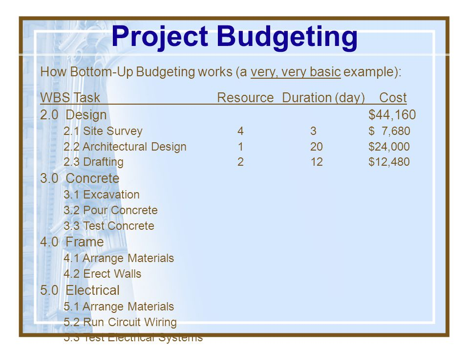 Project Budgeting How Bottom-Up Budgeting works (a very, very basic example): WBS Task Resource Duration (day) Cost.