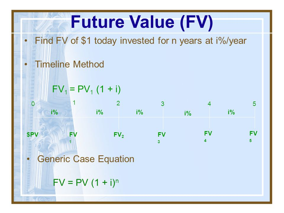 Future Value (FV) Find FV of $1 today invested for n years at i%/year