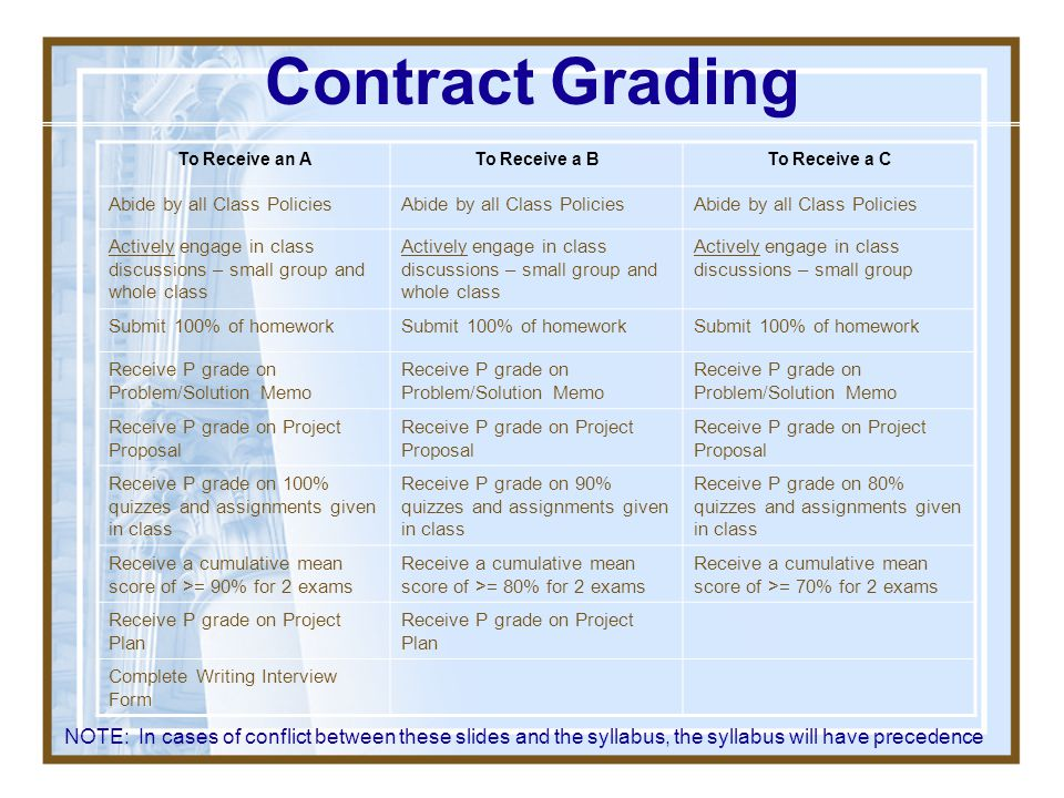 Contract Grading To Receive an A. To Receive a B. To Receive a C. Abide by all Class Policies.
