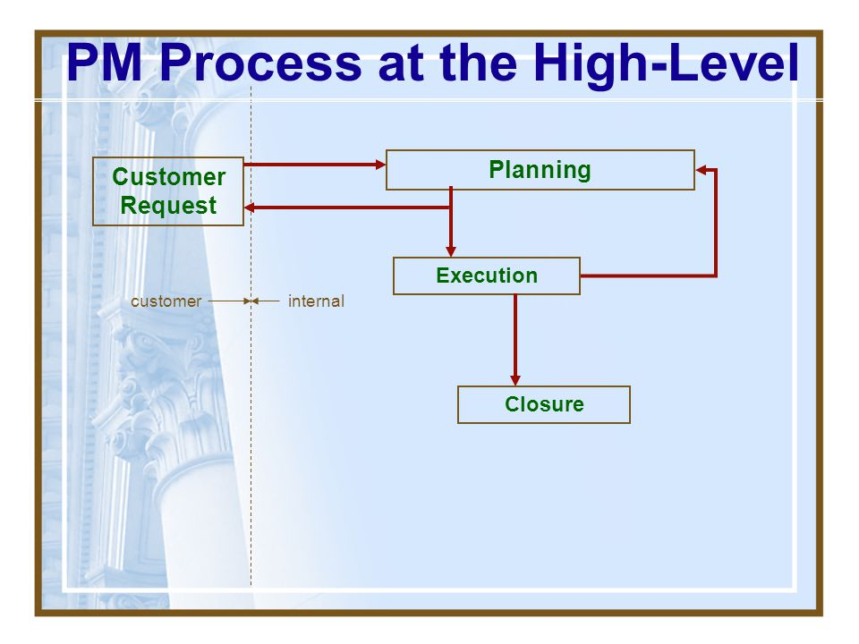 PM Process at the High-Level
