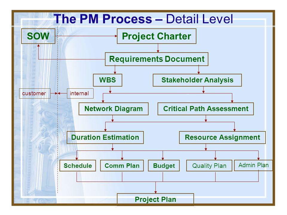 The PM Process – Detail Level