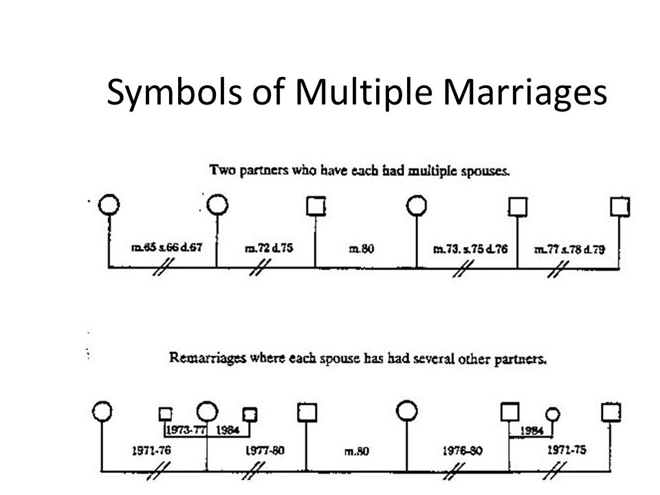 Symbols of Multiple Marriages
