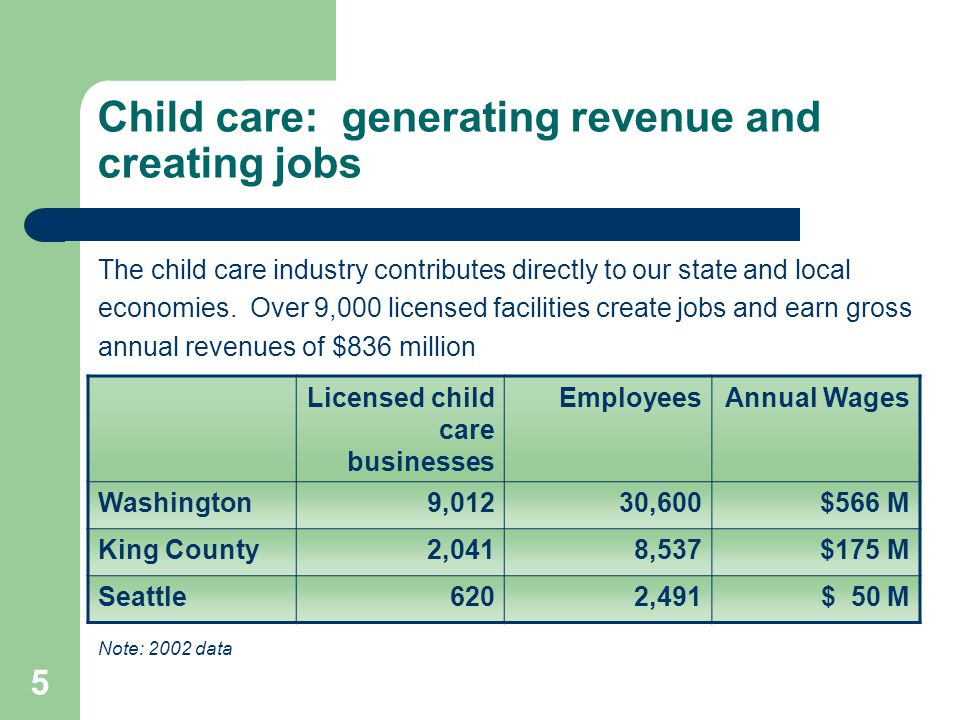 Child care: generating revenue and creating jobs
