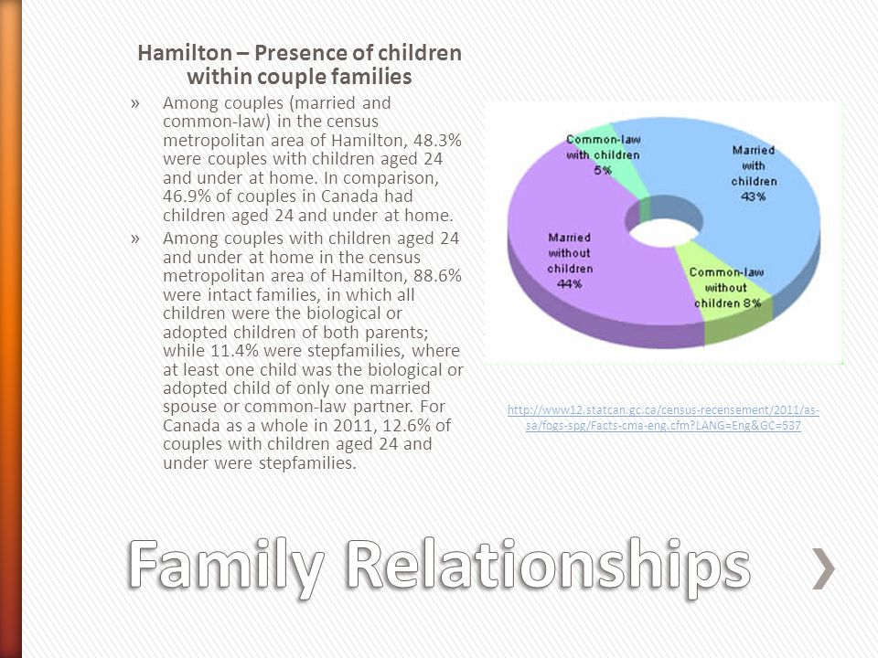 Hamilton – Presence of children within couple families