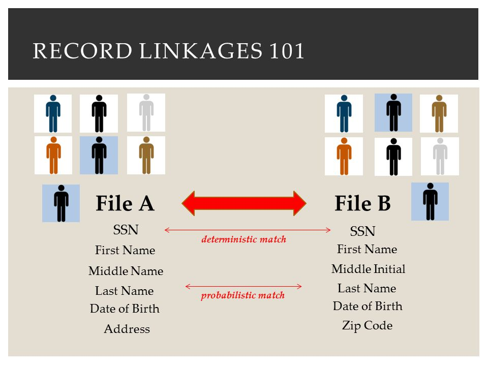 record linkages 101 File A File B SSN SSN First Name First Name