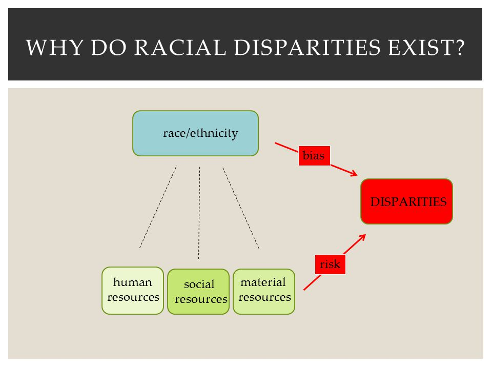 Why do Racial Disparities exist