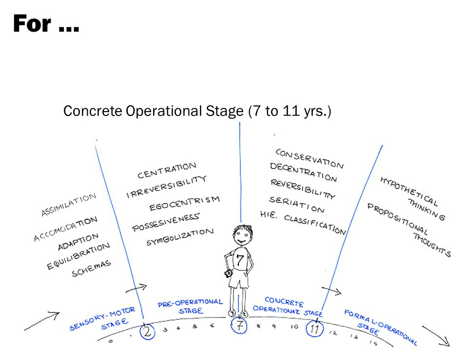 For … Concrete Operational Stage (7 to 11 yrs.)