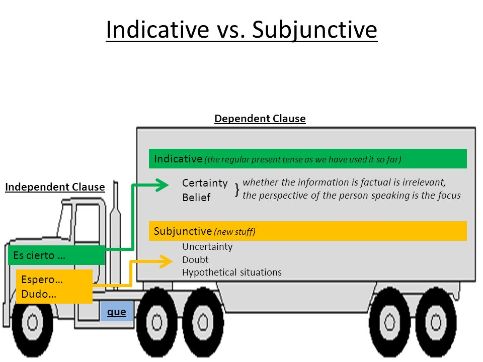 Indicative vs. Subjunctive