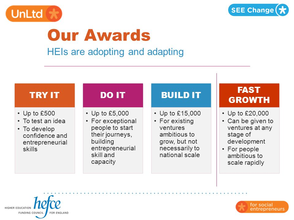 Our Awards HEIs are adopting and adapting Try it Do it Build it