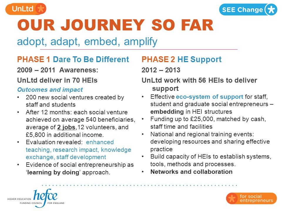 OUR JOURNEY SO FAR adopt, adapt, embed, amplify