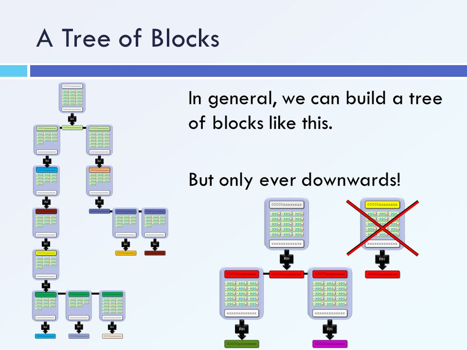 A Tree of Blocks In general, we can build a tree of blocks like this.