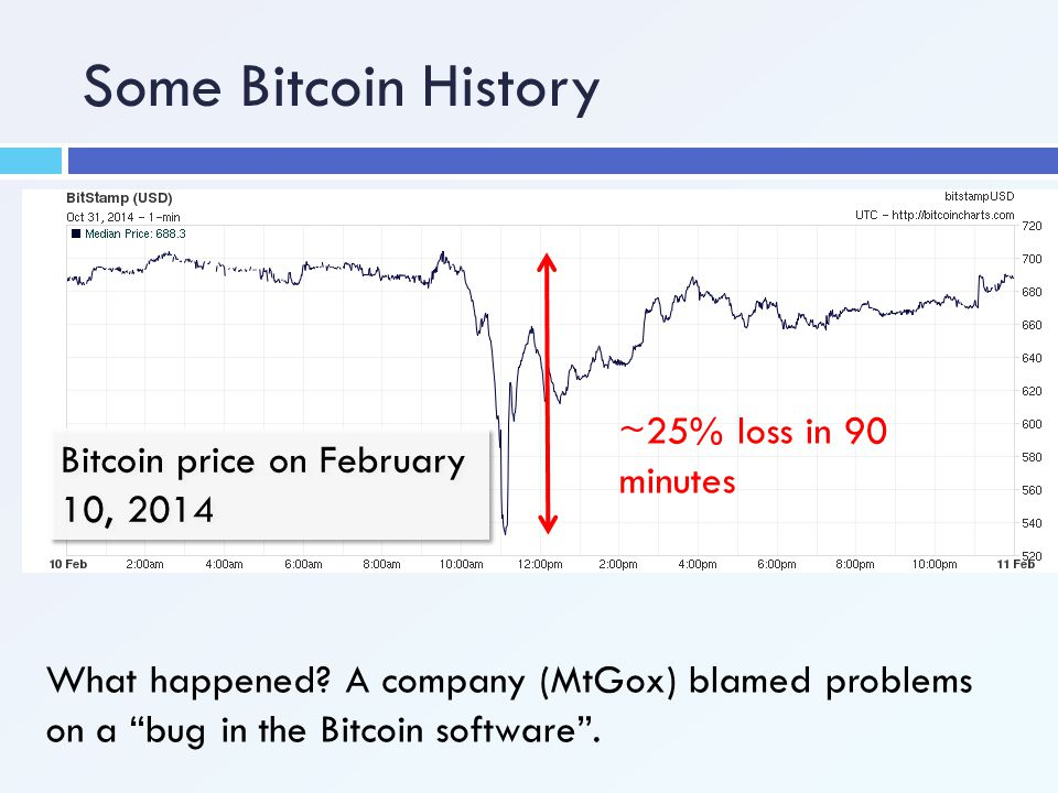Some Bitcoin History ~25% loss in 90 minutes