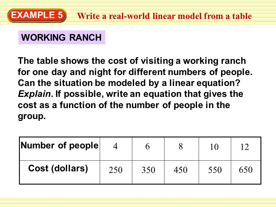 EXAMPLE 5 Write a real-world linear model from a table. WORKING RANCH.
