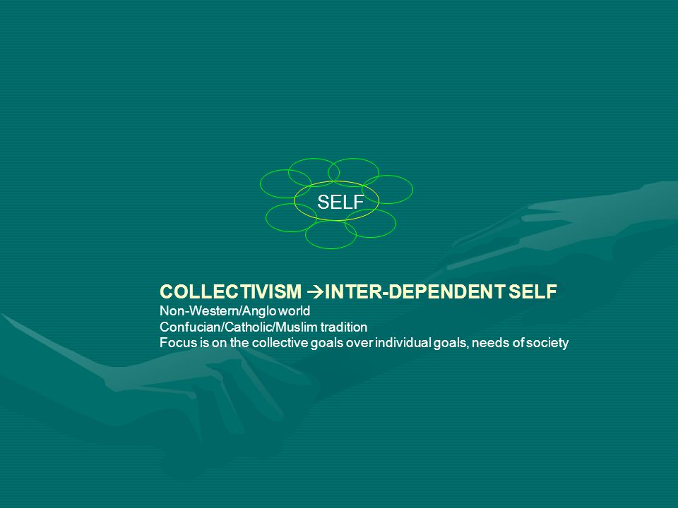COLLECTIVISM INTER-DEPENDENT SELF