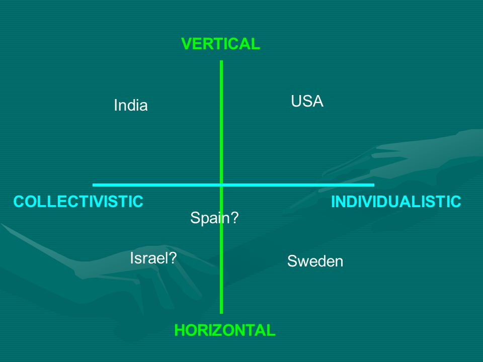 VERTICAL USA India COLLECTIVISTIC INDIVIDUALISTIC Spain Israel Sweden HORIZONTAL