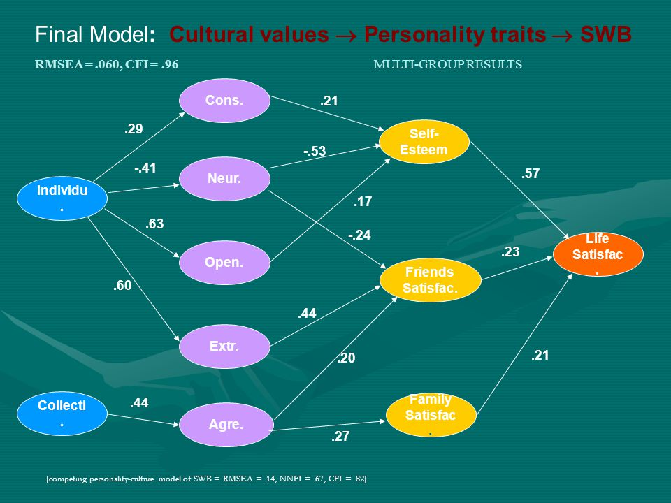 Final Model: Cultural values  Personality traits  SWB