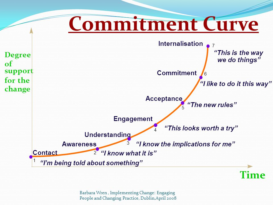 Commitment Curve Time Degree of support for the change Internalisation