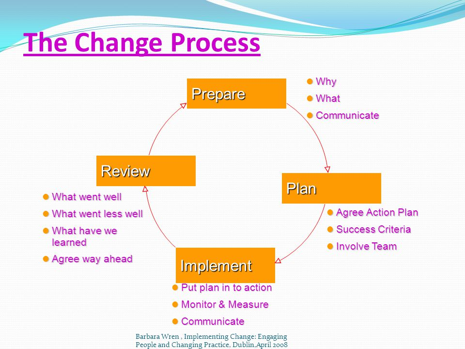 The Change Process Prepare Review Plan Implement Why What Communicate