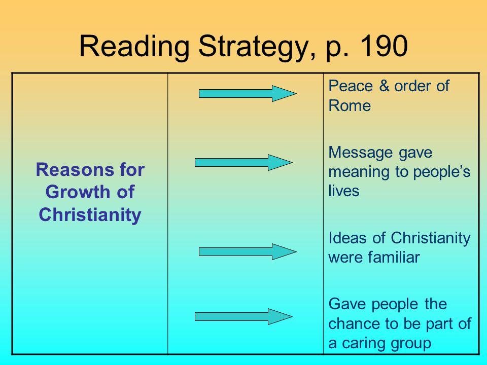 Reasons for Growth of Christianity