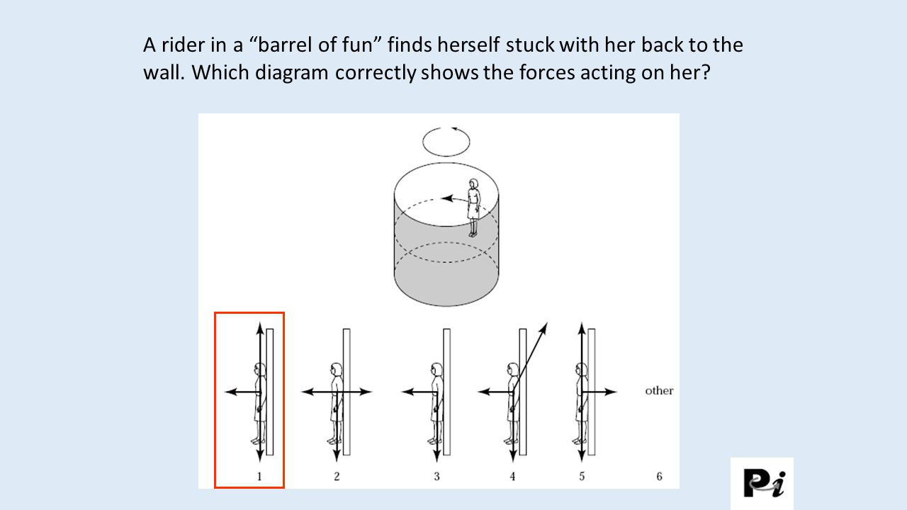 A rider in a barrel of fun finds herself stuck with her back to the wall. Which diagram correctly shows the forces acting on her