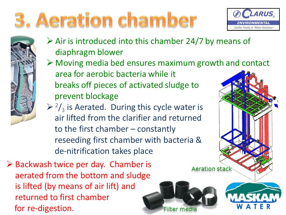 3. Aeration chamber Air is introduced into this chamber 24/7 by means of diaphragm blower.
