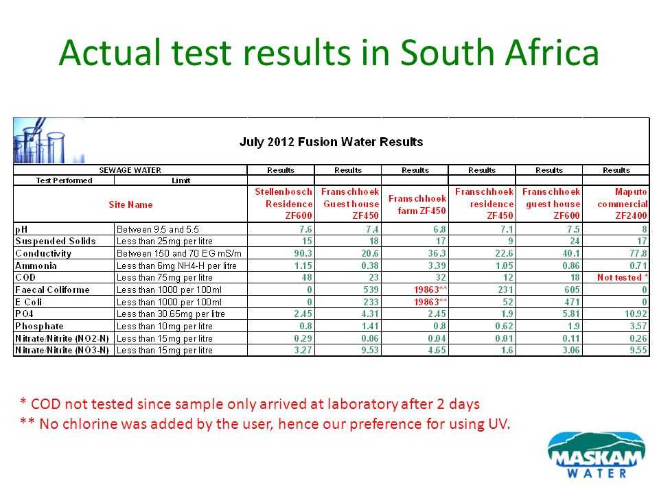 Actual test results in South Africa