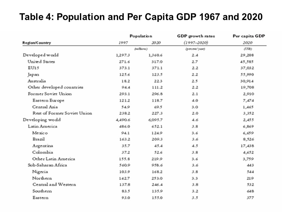 Table 4: Population and Per Capita GDP 1967 and 2020