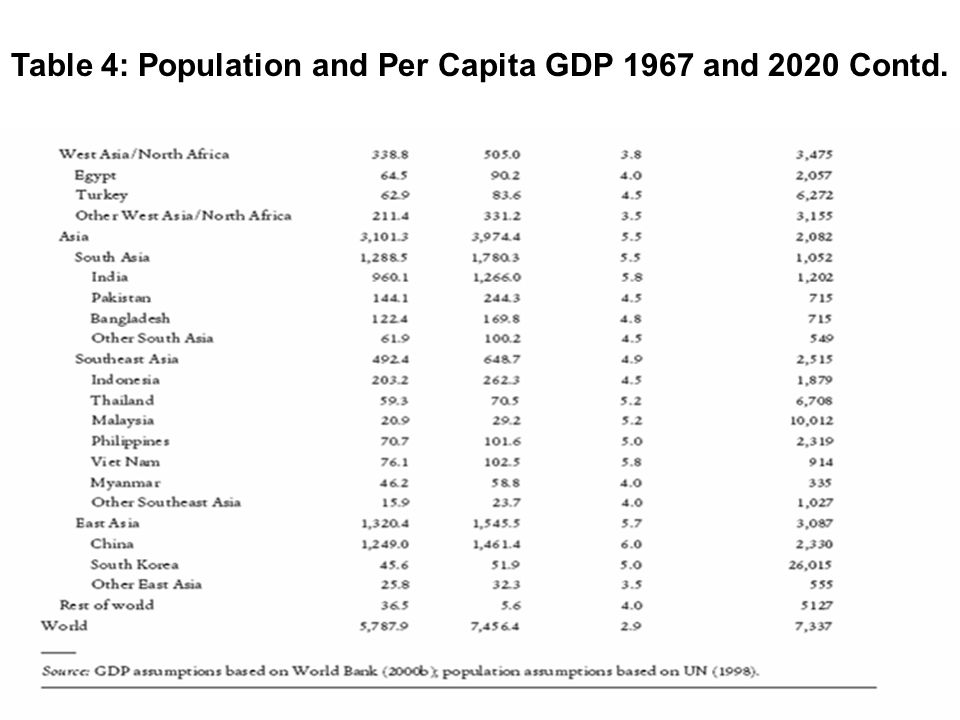 Table 4: Population and Per Capita GDP 1967 and 2020 Contd.