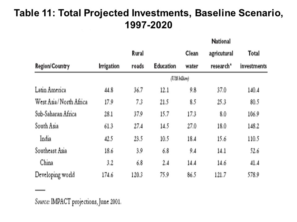 Table 11: Total Projected Investments, Baseline Scenario,