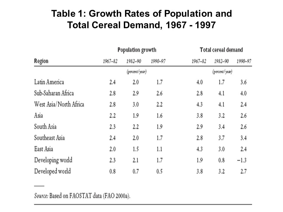 Table 1: Growth Rates of Population and Total Cereal Demand,