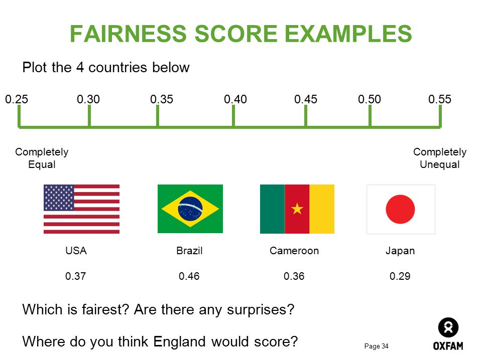 FAIRNESS SCORE EXAMPLES
