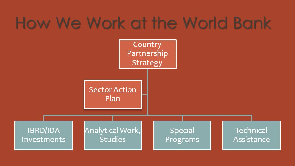 How We Work at the World Bank