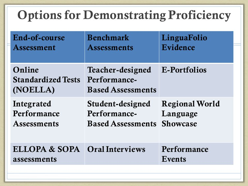 Options for Demonstrating Proficiency