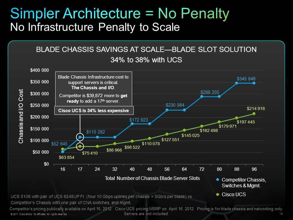 Simpler Architecture = No Penalty No Infrastructure Penalty to Scale
