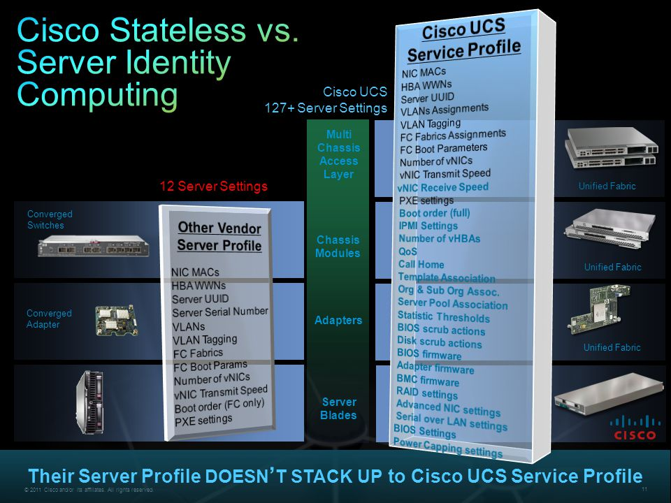 Cisco Stateless vs. Server Identity Computing